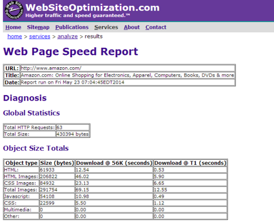 Webpage Analyzer Loading Time Measuring Tool Sample Report