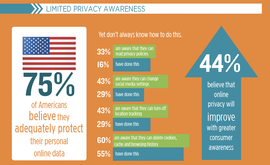 2016 TRUSTe/NCSA Consumer Privacy Limited Privacy Awareness
