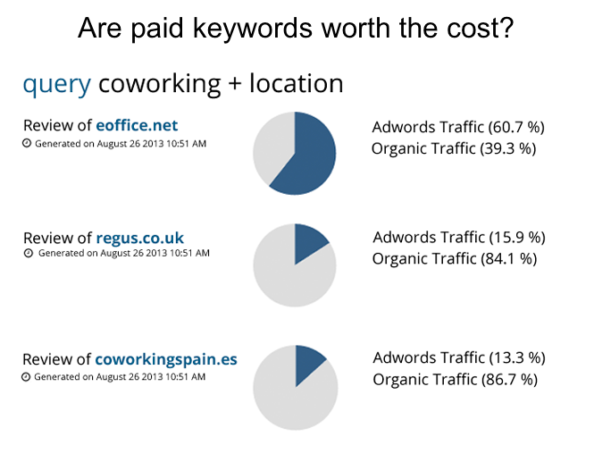 Are paid keywords worth the cost?