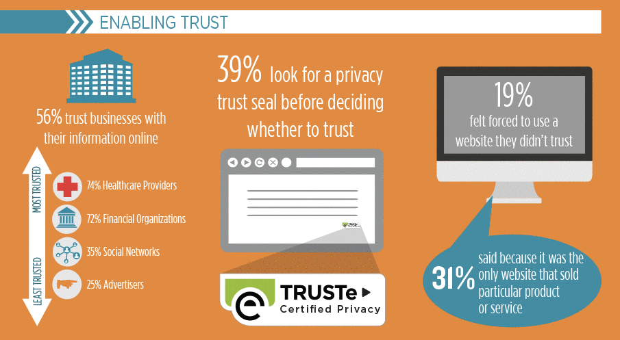 2016 TRUSTe/NCSA Consumer Privacy Enabling Trust