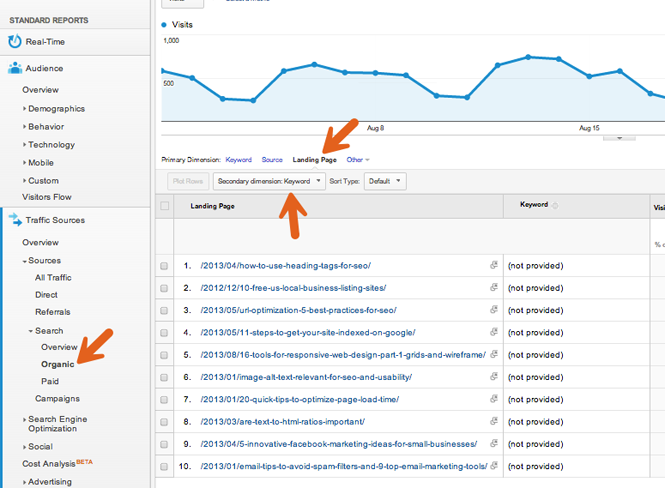 Keyword performance Analytics