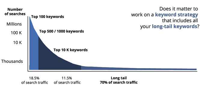 Long tail keywords chart