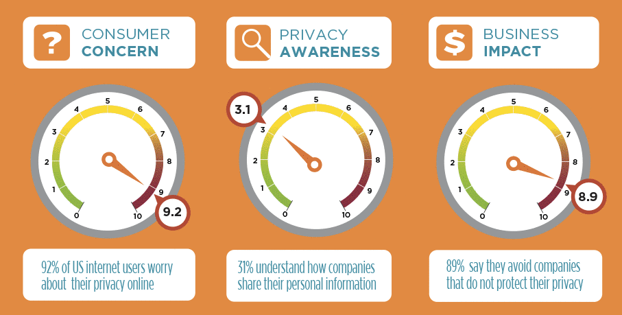 2016 TRUSTe/NCSA Consumer Privacy Infographic Consumer Concerns & Priorities