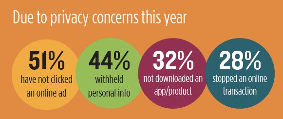 2016 TRUSTe/NCSA Consumer Privacy concerns