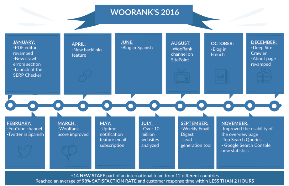 WooRank 2016 at a glance