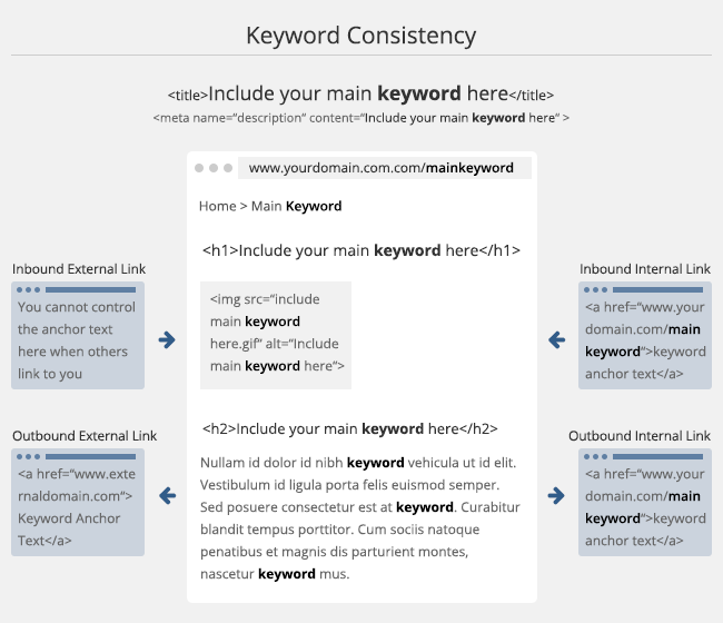 Blog keyword consistency diagram