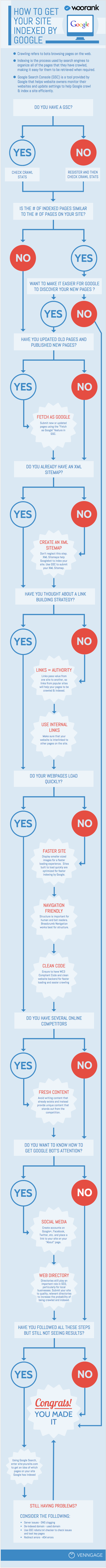 How to get your website indexed by Google - Infographic