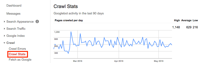 Crawl stats - Google Search Console