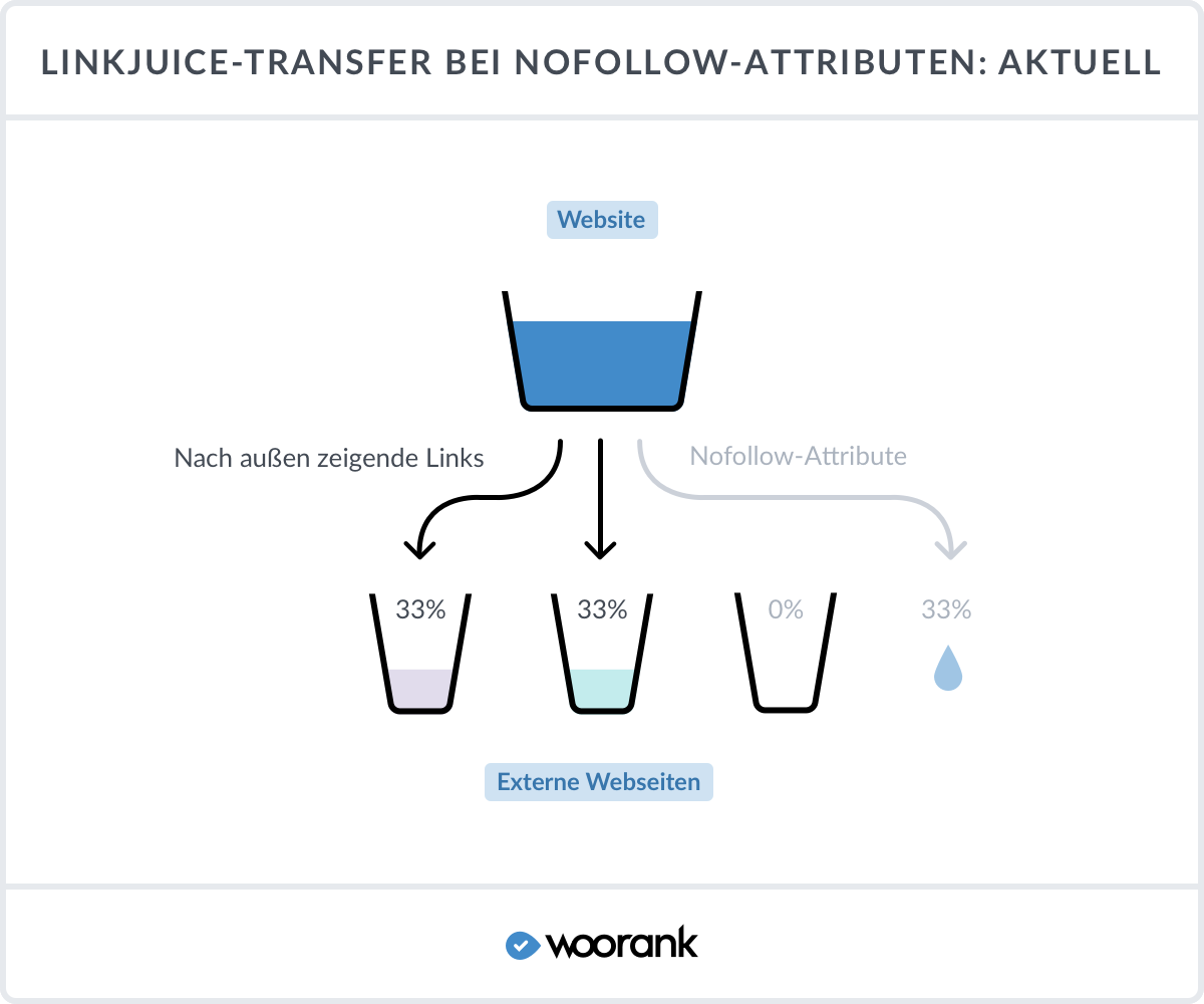 Link Juice transfer bei nofollow-attributen: aktuell