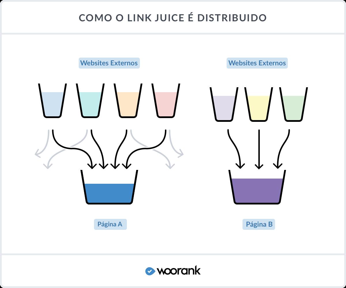 Como o link juice é distribuido