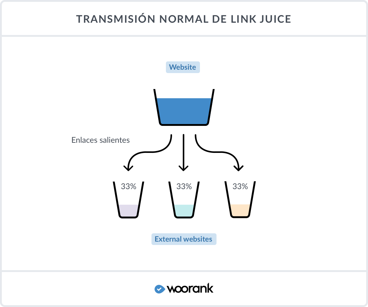 Transmisión normal de Link Juice