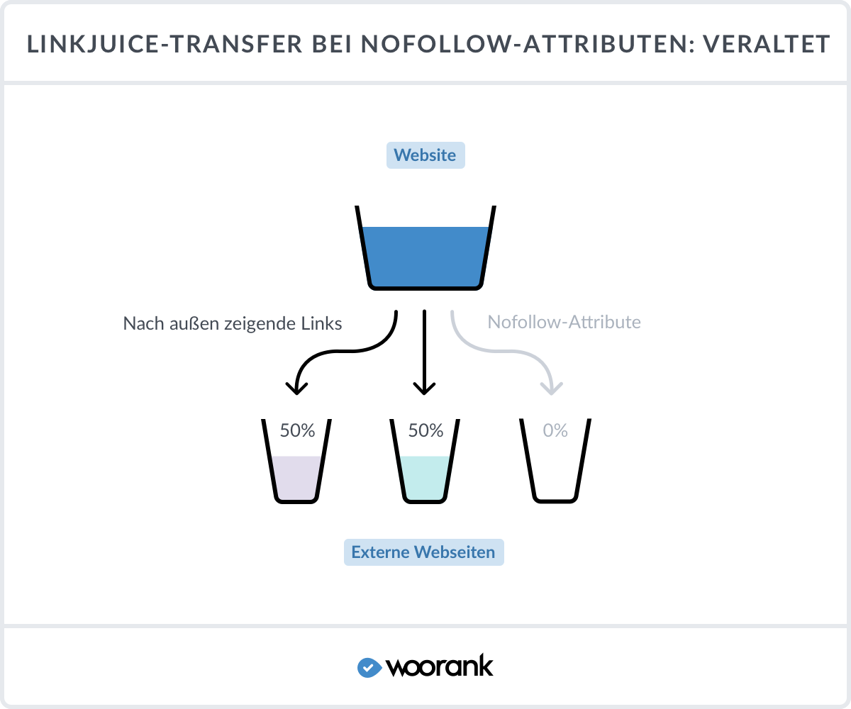 Link Juice trafer bei nofollow-attributen: veraltet
