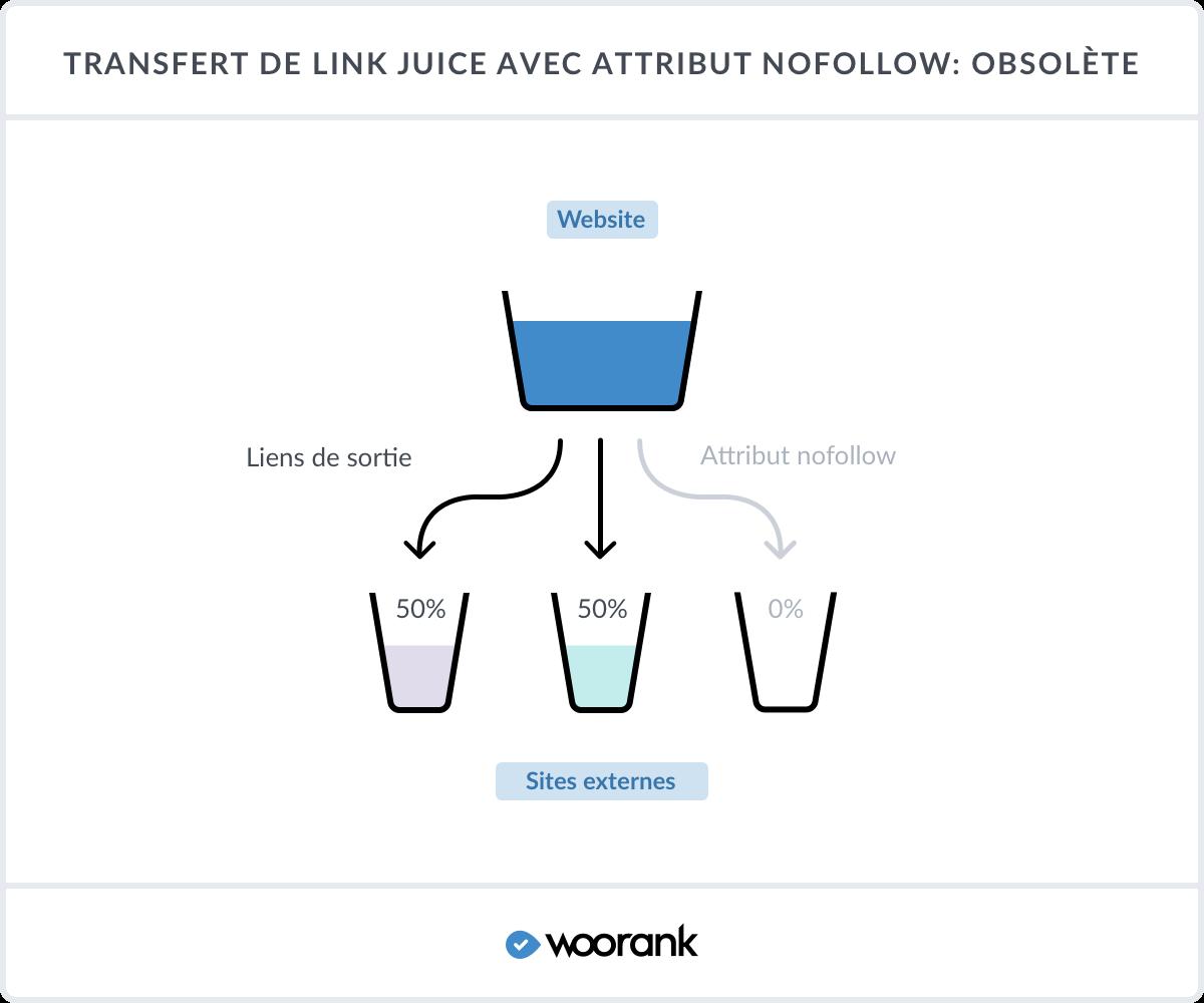 Transfert de Link Juice avec attribut nofollow: Obsolète