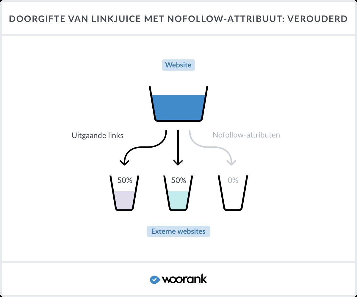 doorgifte van linkjuice met nofollow-attribuut: Verouderd
