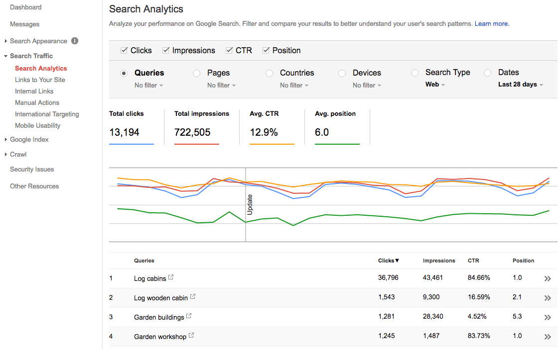 Google Search Console Search Analytics