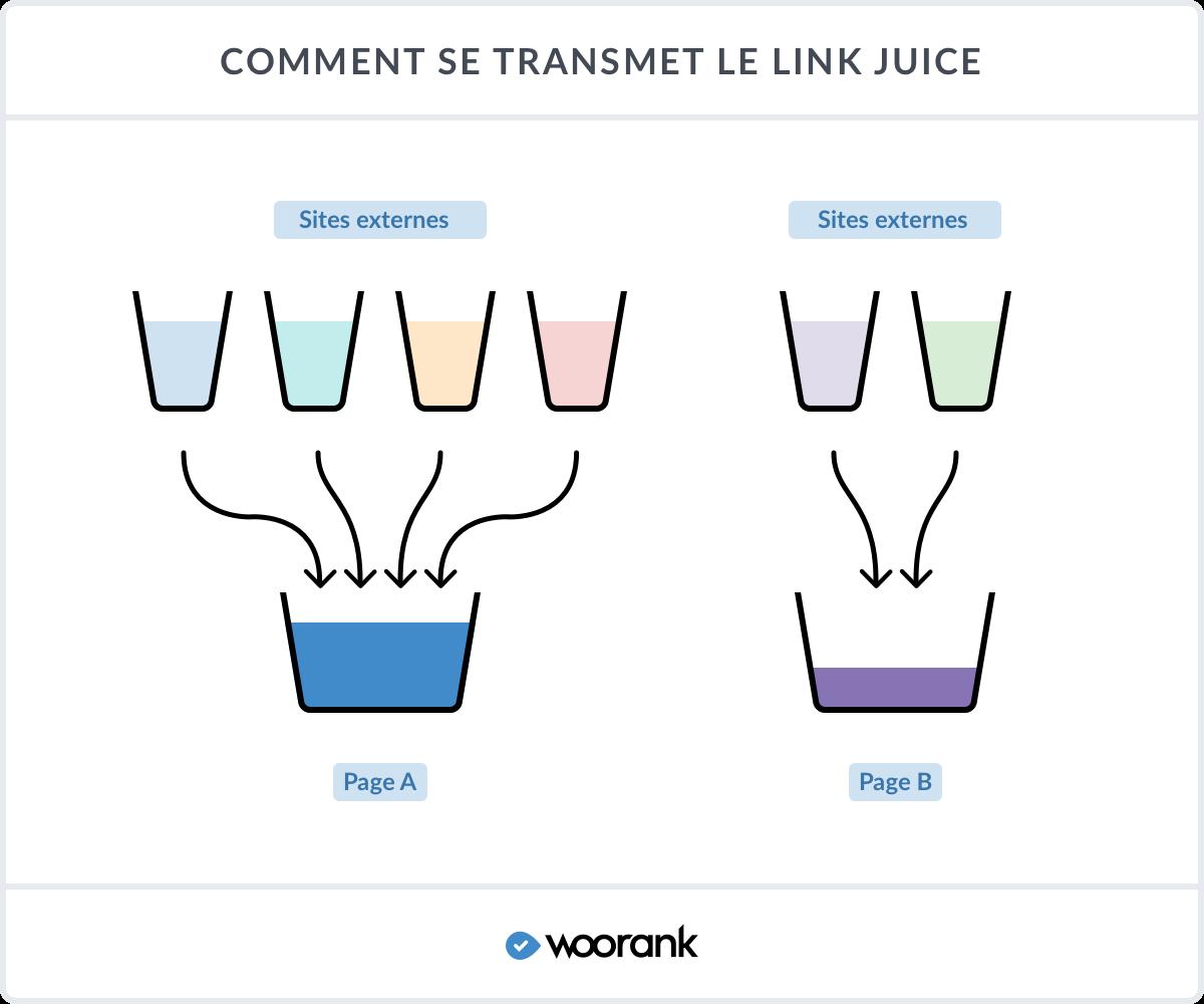 Comment se transmet le link juice