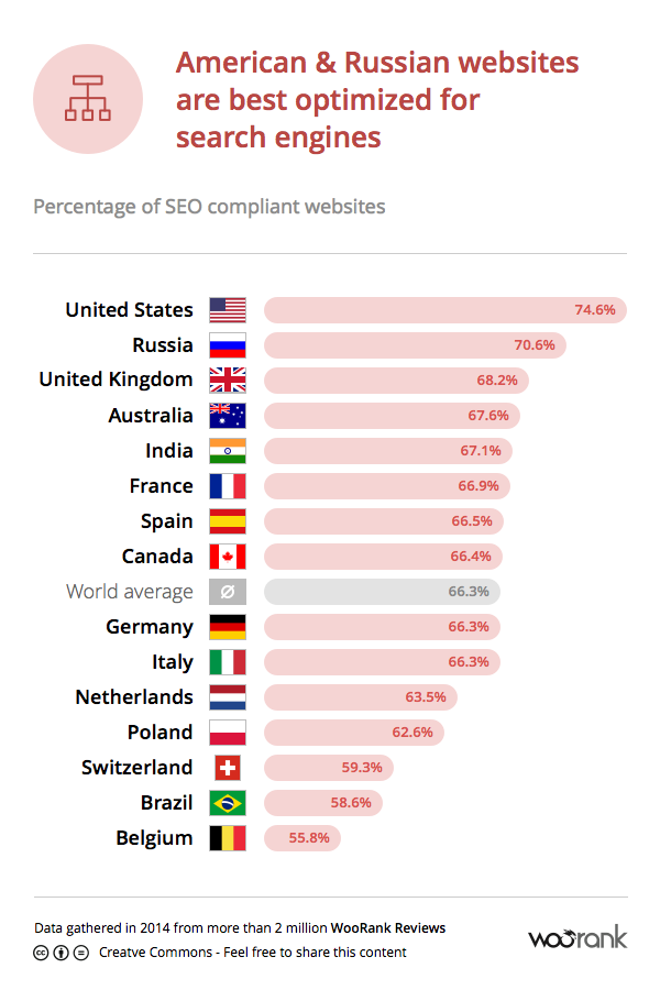 American & Russian websites are better optimized for search engines