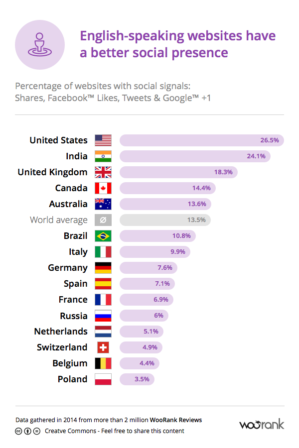 English speaking websites have a better Social Social Presence