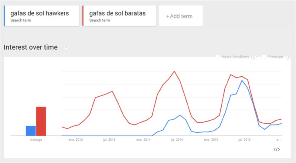 evolución de volumen de búsqueda de dos palabras clave según Google Trends