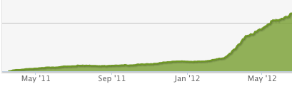 WooRank Sales After Implementing Freemium Model