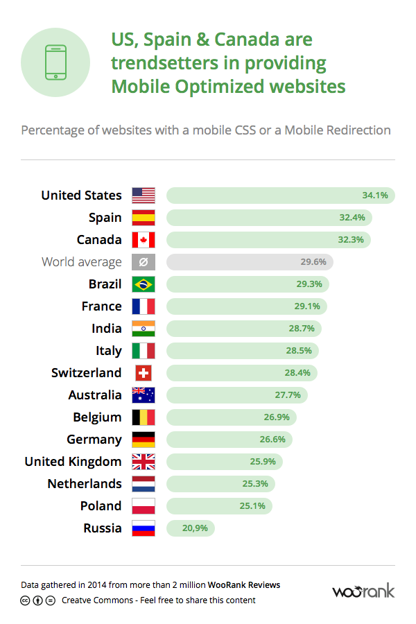 US, Spain & Canada are trendsetters in providing mobile optimized websites