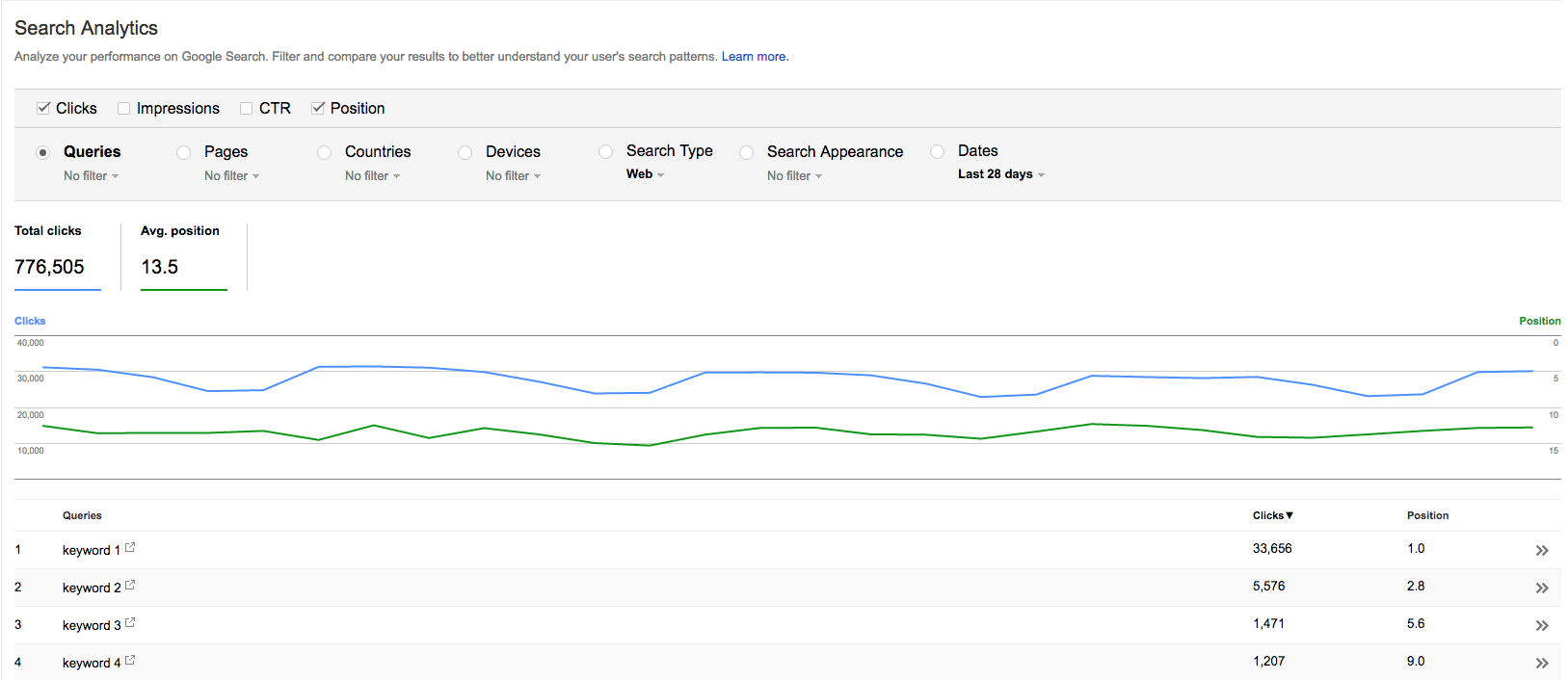 Google Search Console query position