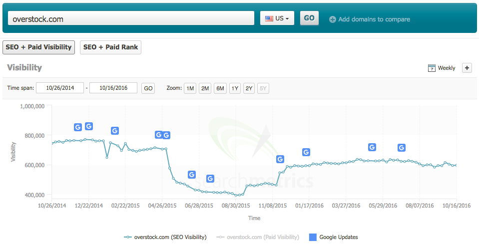 Searchmetrics ranking loss with Google updates