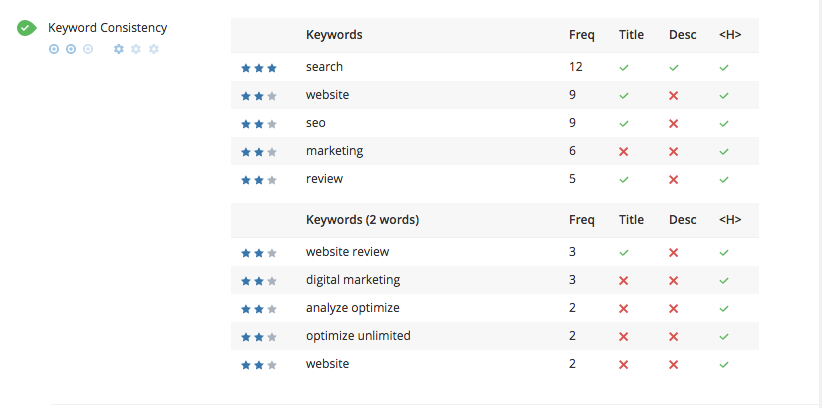 WooRank audit keyword consistency