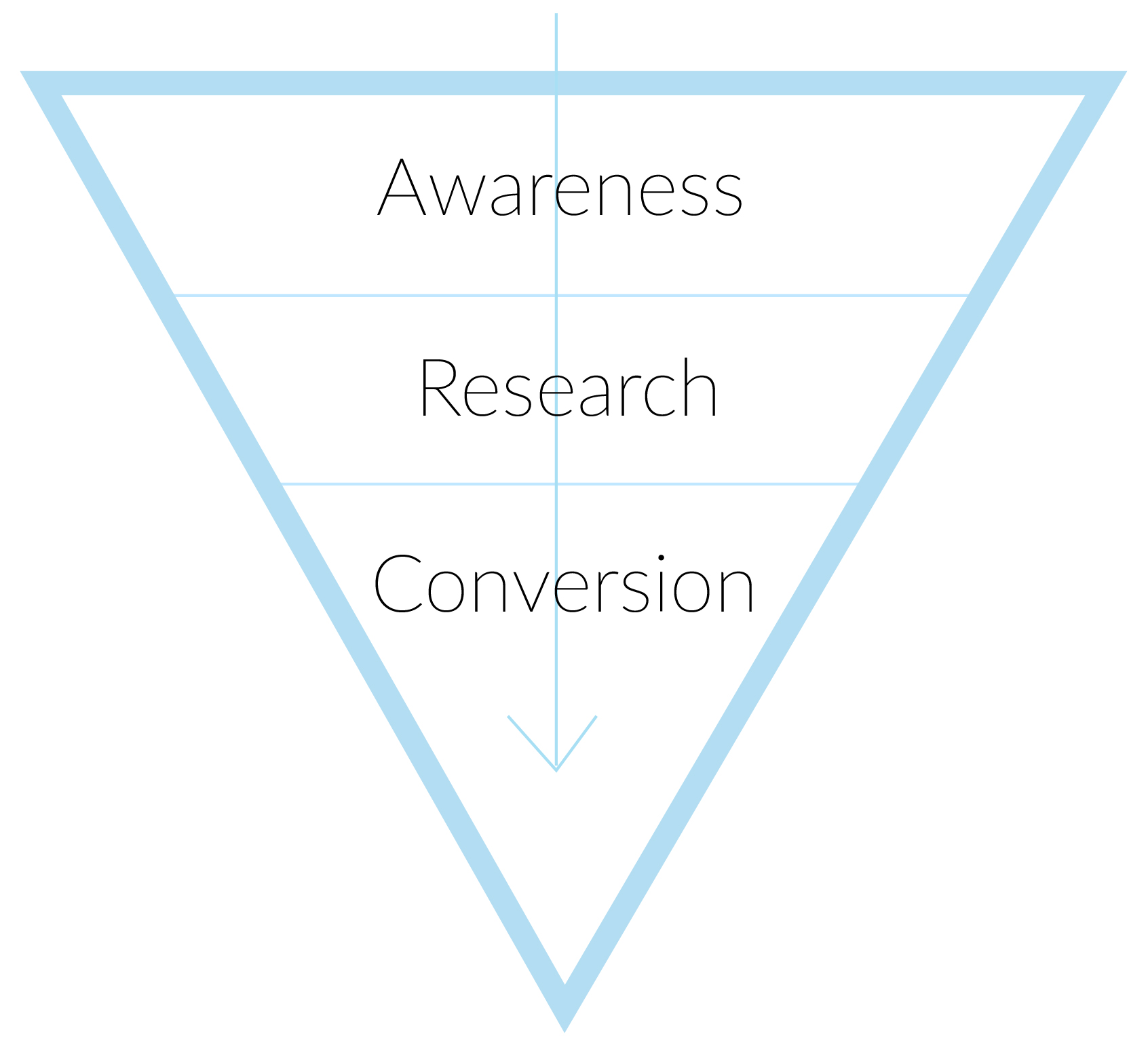 Digital marketing conversion funnel