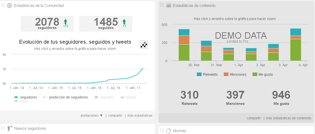 dashboard de Audiense