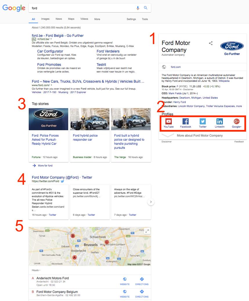 Ford Motor Company semantic SERP