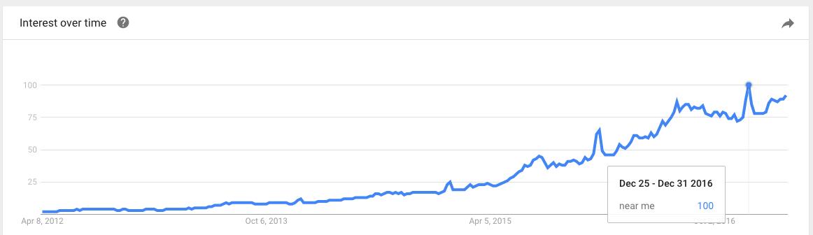 Near Me keywords Google Trends graph