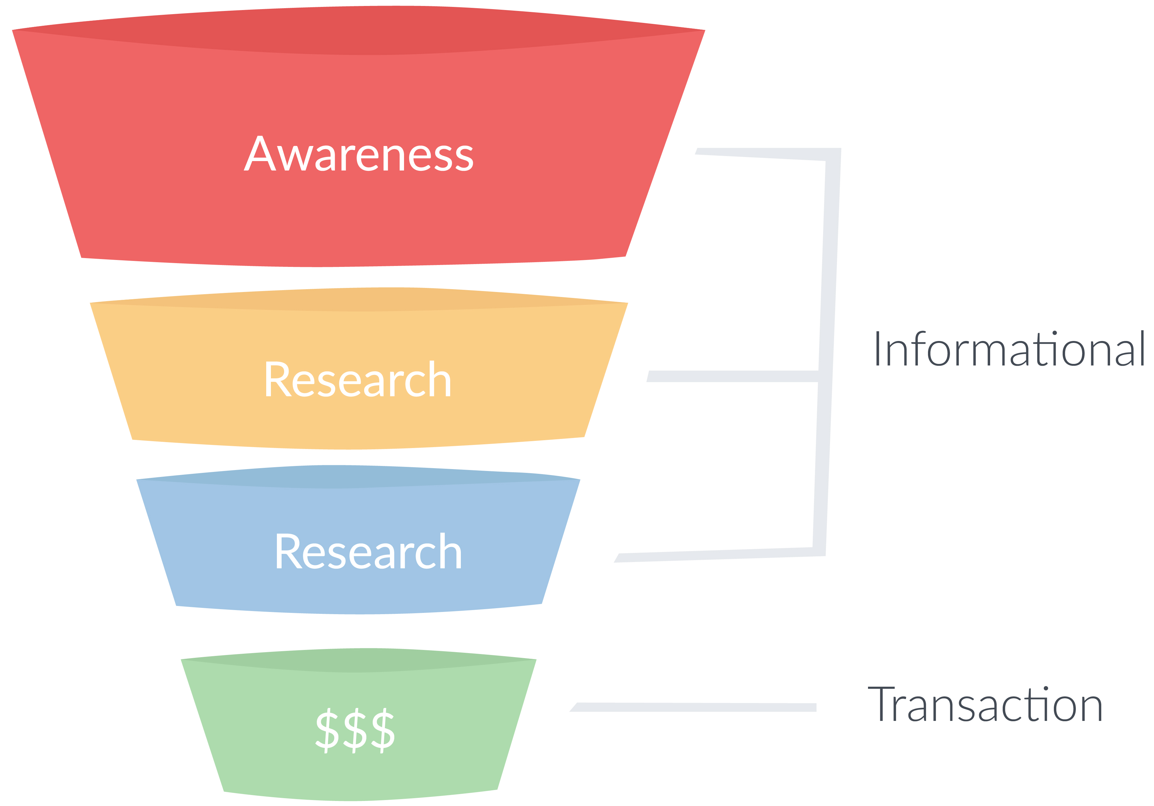 Search intent as funnel stages