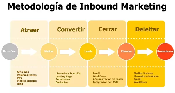 Metodologia de Inbound Marketing