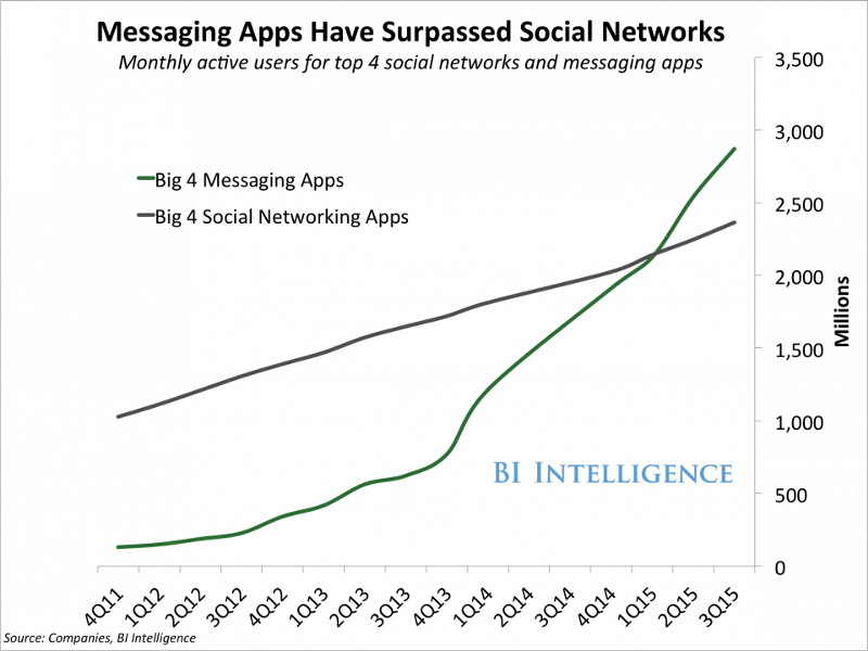 Chat apps have more active users than social media