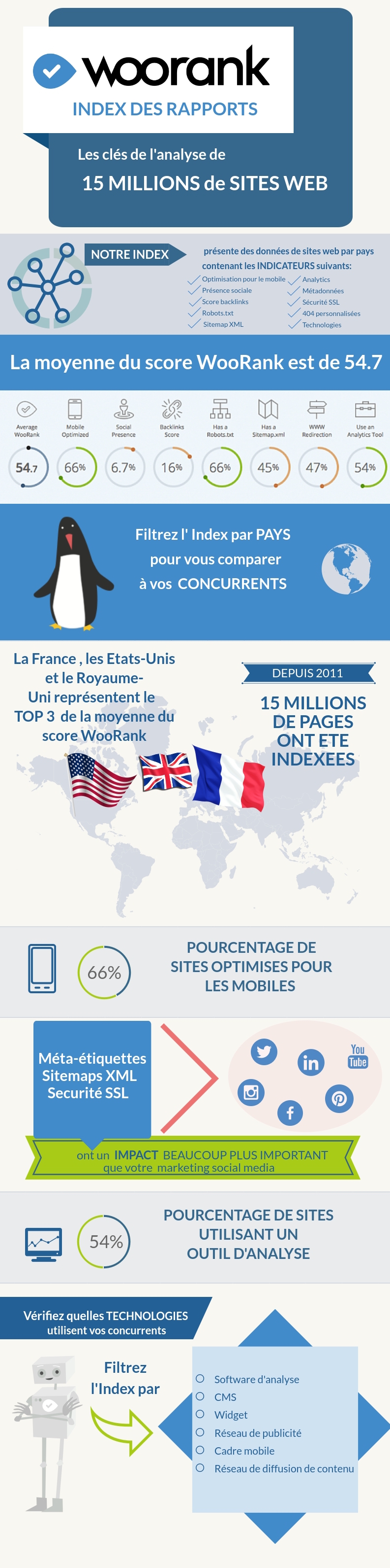 infographie index woorank