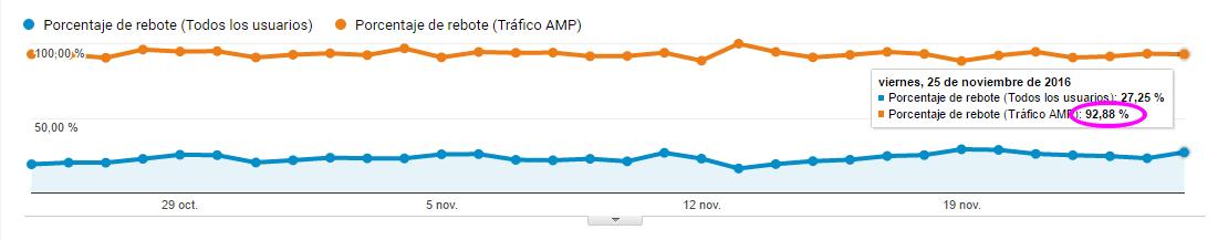 Porcentaje de rebote del tráfico AMP
