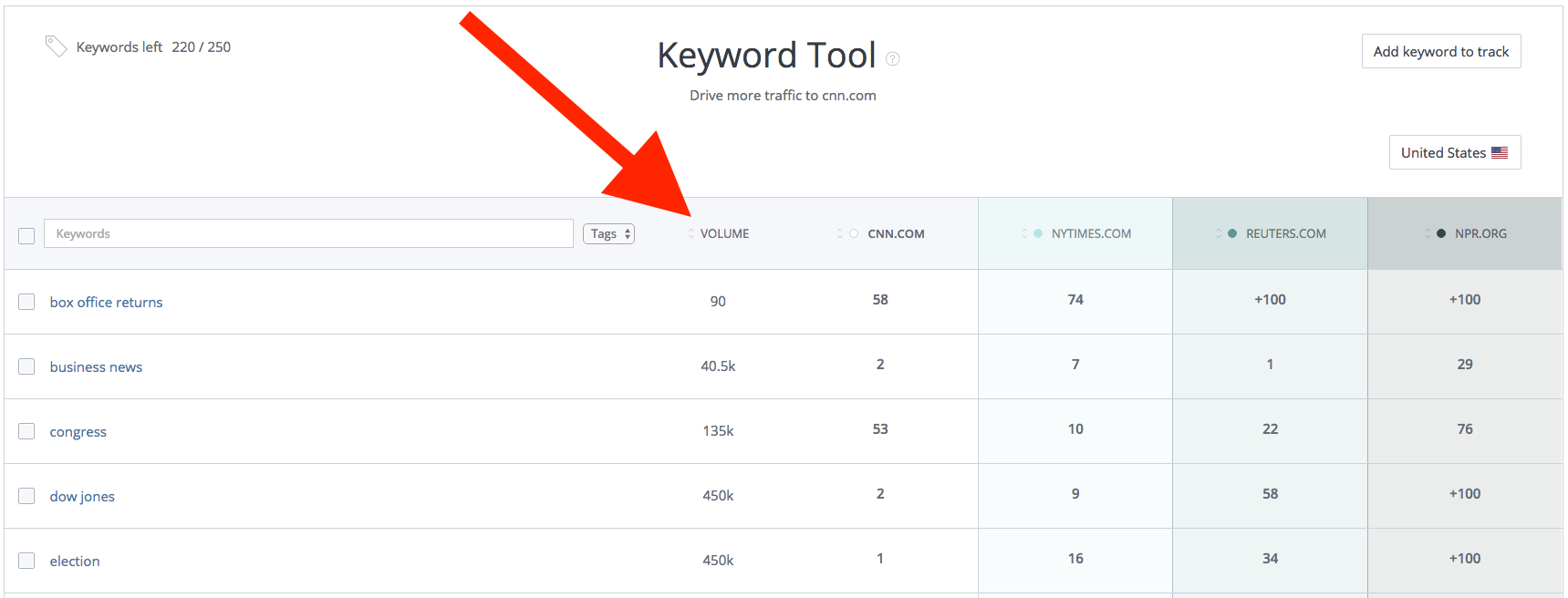 WooRank Keyword Tool average monthly volume