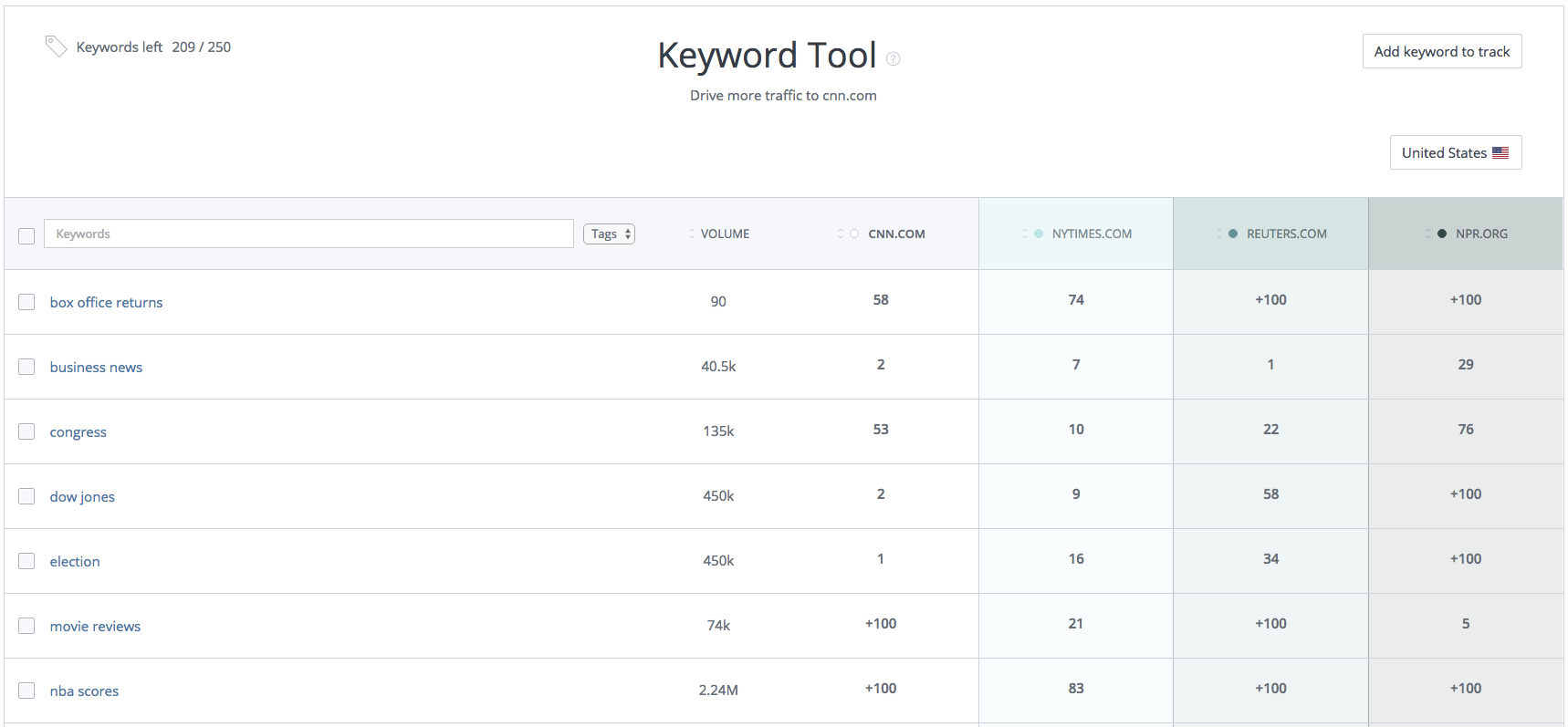 SERP Checker keyword research tool