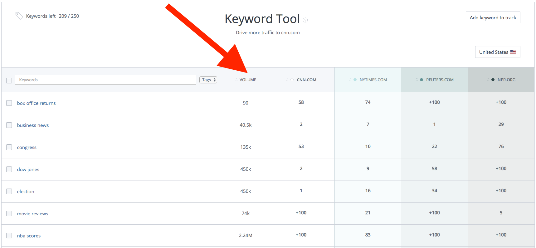 WooRank Keyword Tool average monthly search volume