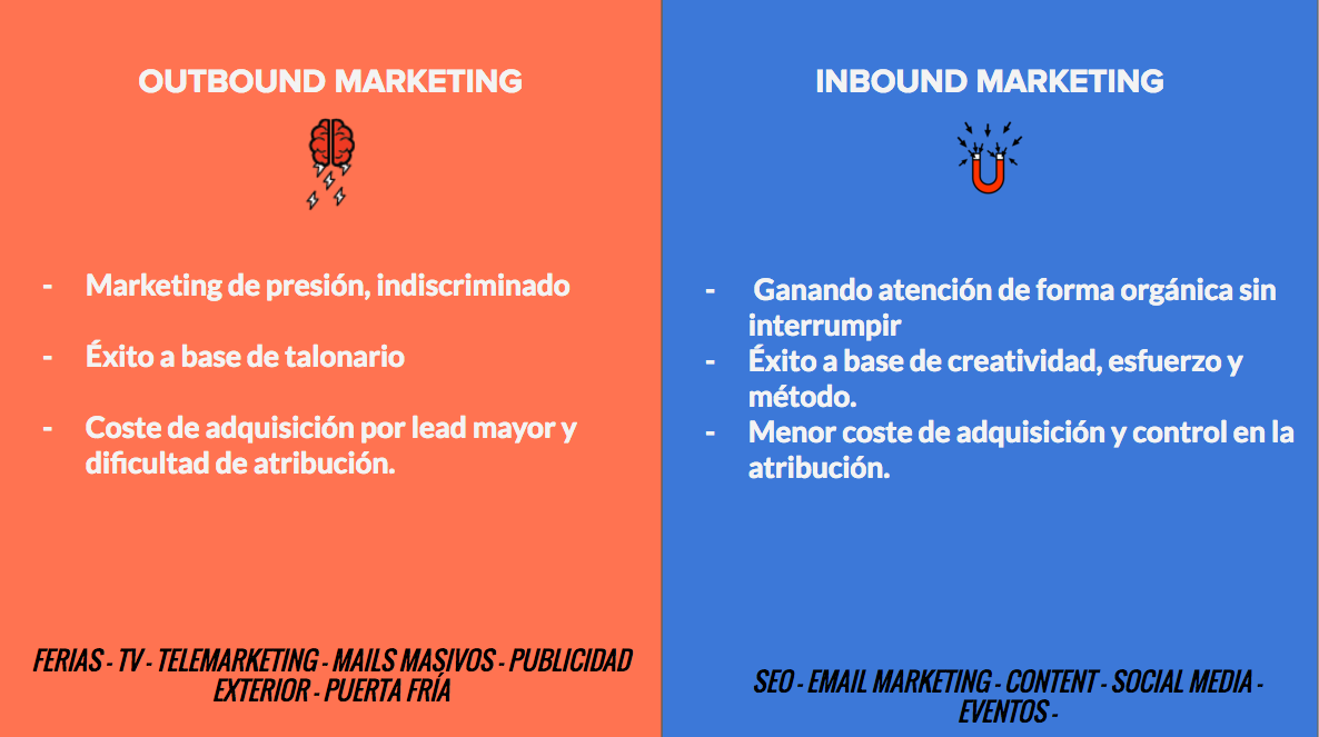 outbound versus inbound marketing