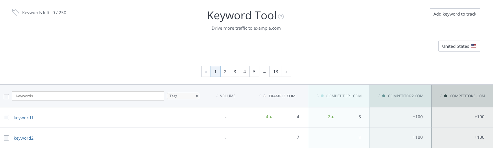 WooRank Keyword Tool competitor tracking