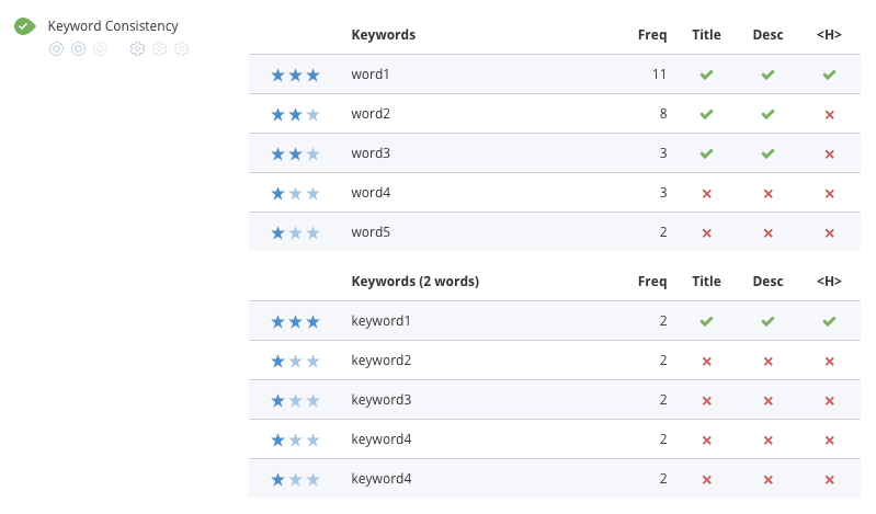 WooRank Keyword Consistency compares keyword use in important places