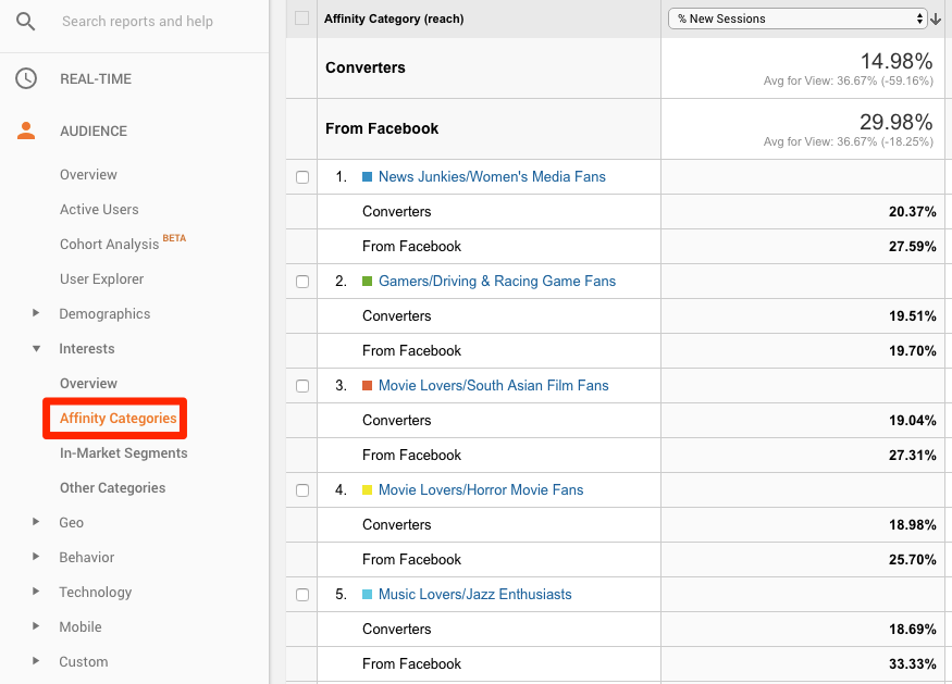 Google Analytics audience affinity categories