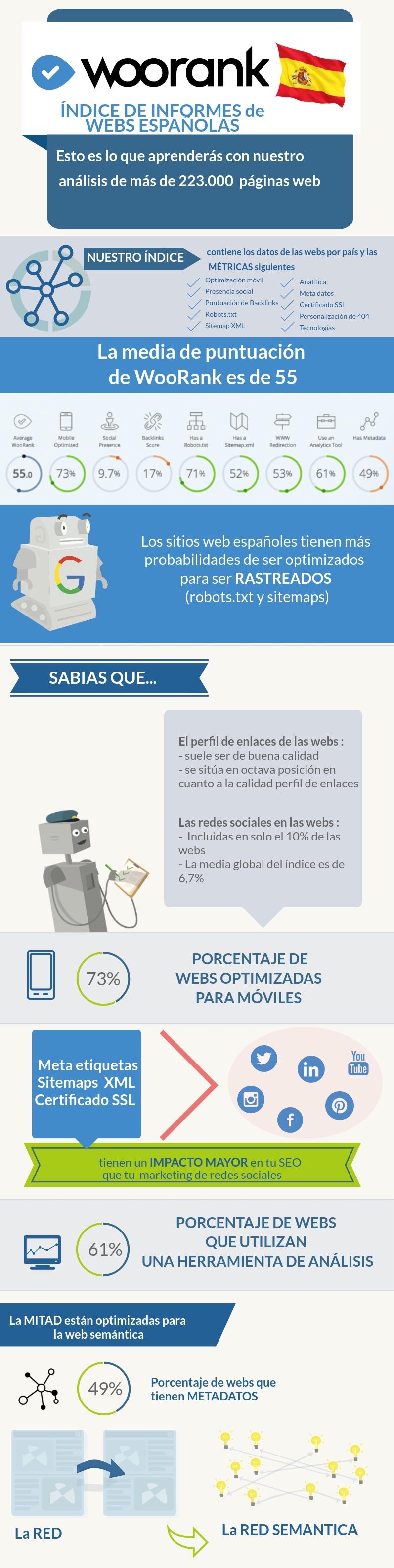 Infografía del análisis del Indice WooRank España