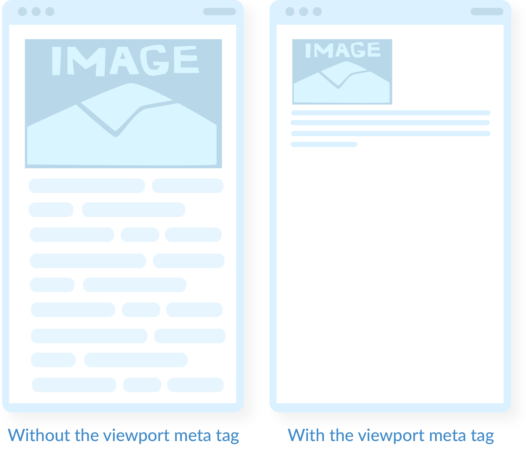 Pages with and without configured viewport