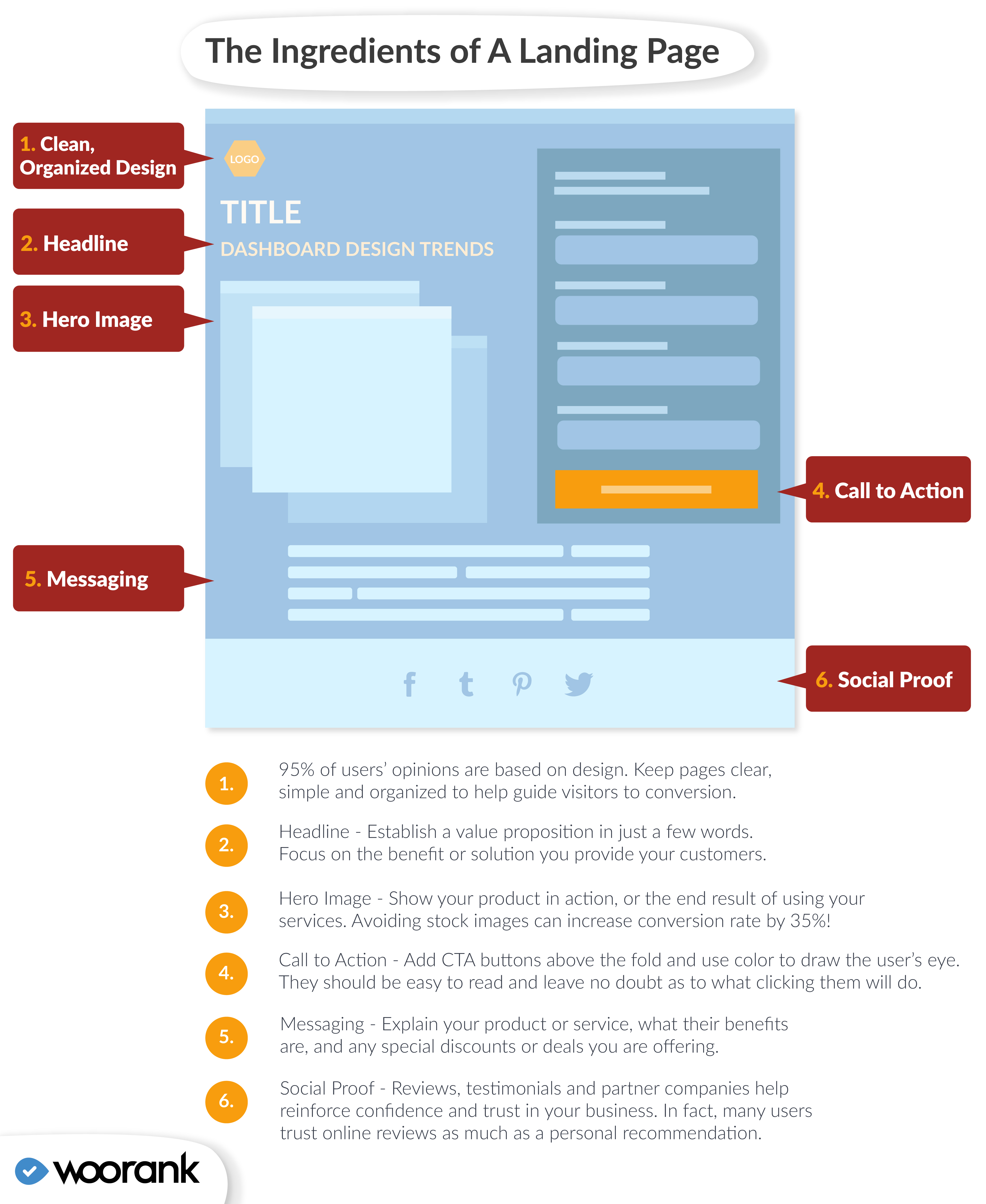 Ingredients of a landing page infographic