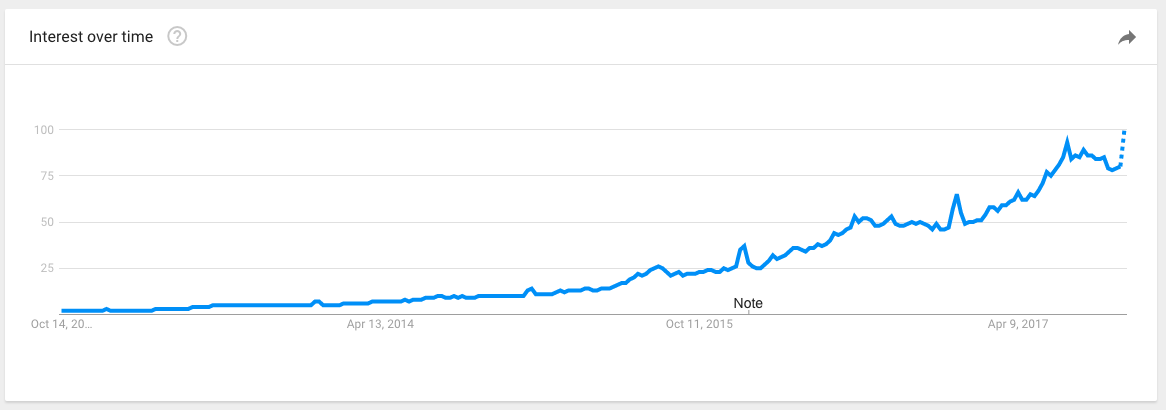 Google Trends graph of near me search popularity