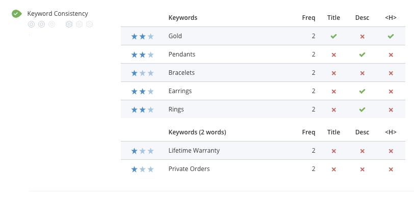 Homepage keyword consistency