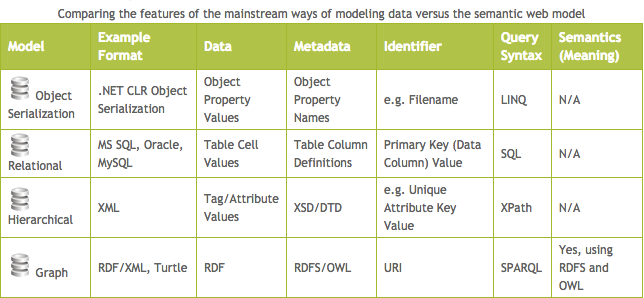 Modeling data with the semantic web